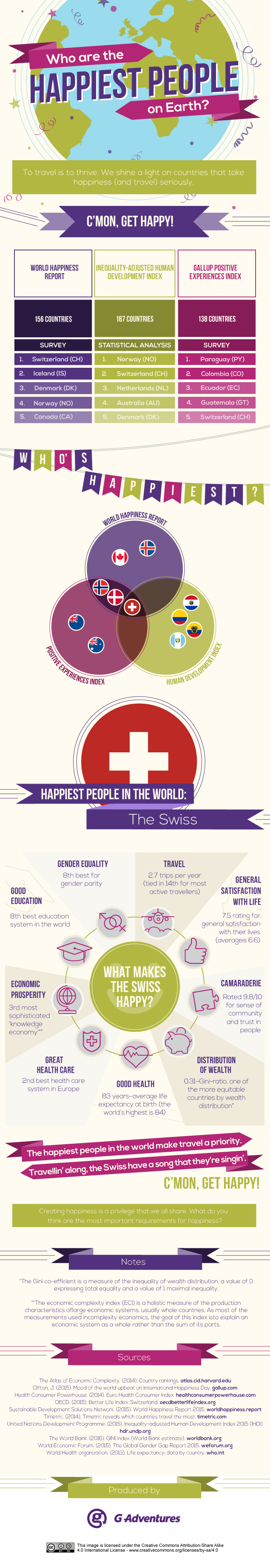 Infographic on the happiest people on earth.